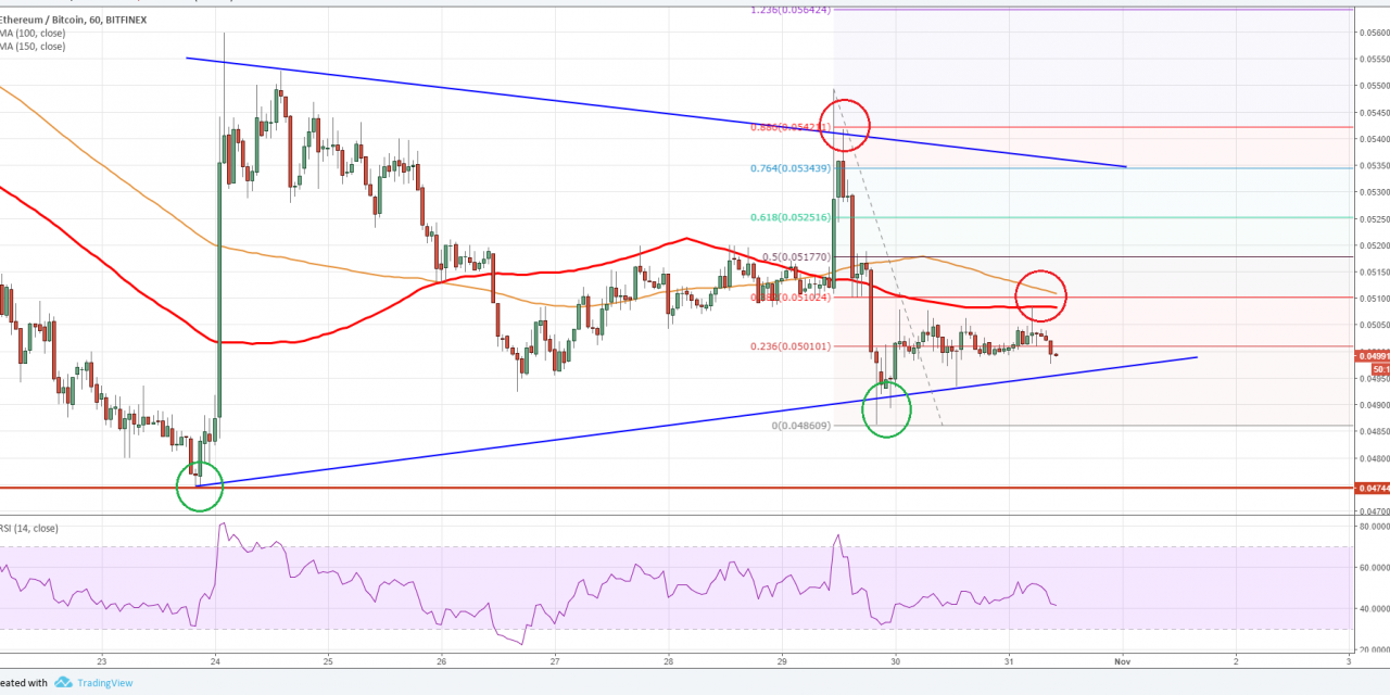 ETH/BTC Technical Analysis: Can Ethereum Price Recover?