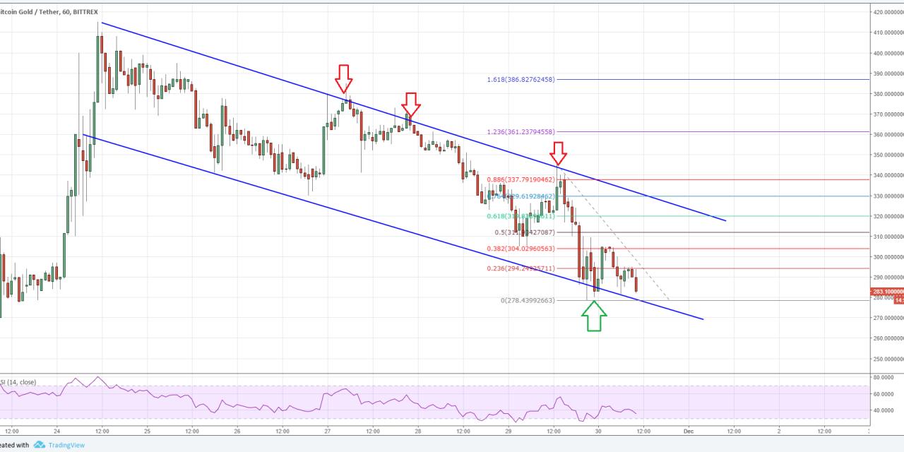 Bitcoin Gold Price Forecast: BTG/USD's Declining Streak