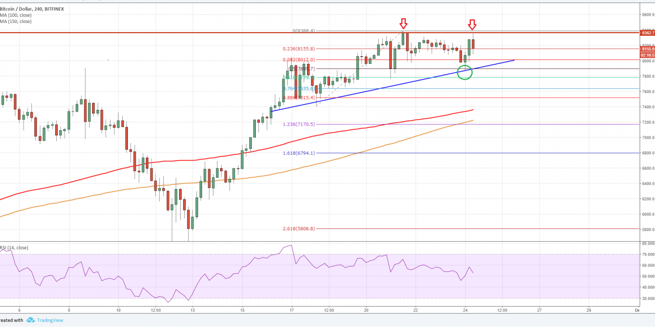 Bitcoin Price Forecast: BTC/USD Forming Double Top?