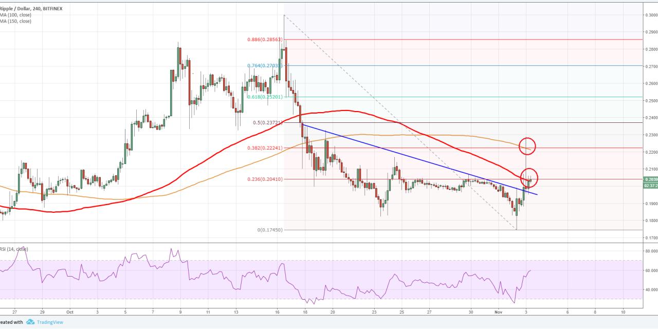 Ripple Cryptocurrency Price Bitfinex Xrp
