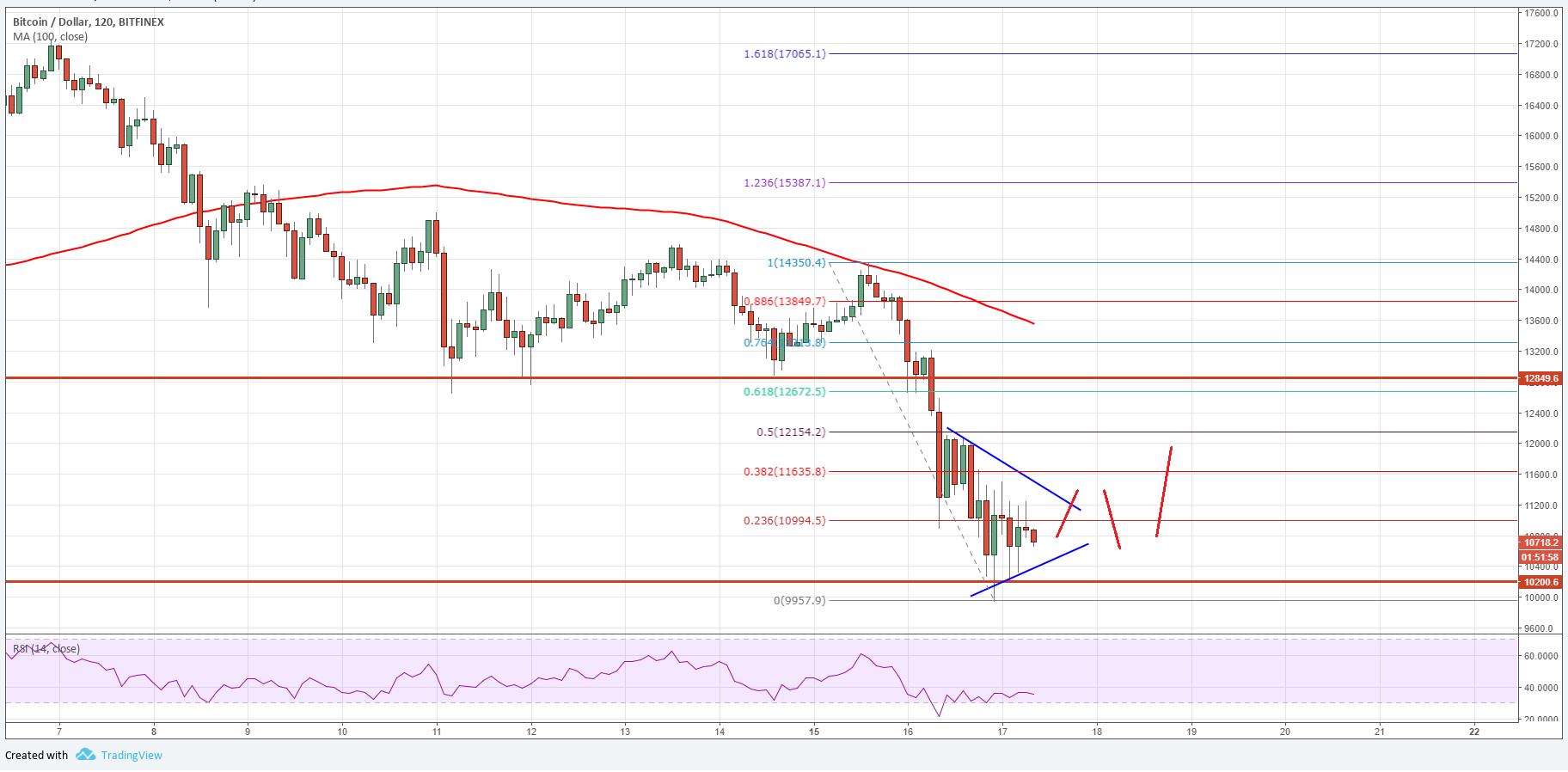 Bitcoin Price Analysis: BTC/USD Accelerating Downsides ...