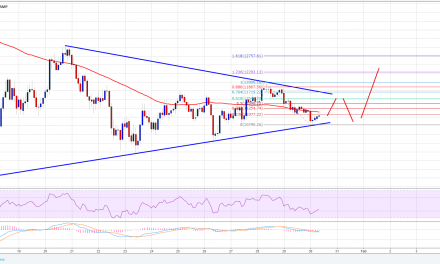Bitcoin Price Analysis: BTC/USD to Break Higher?