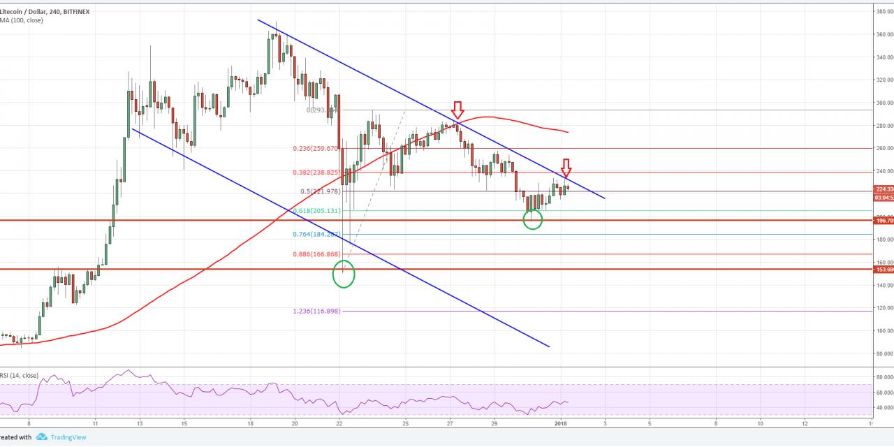 Litecoin Price Forecast Ltc Usd Facing Uphill Task