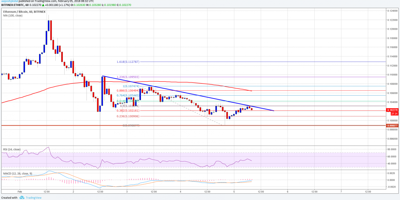 ETH/BTC Analysis: Ethereum Price Could Extend Declines Vs Bitcoin