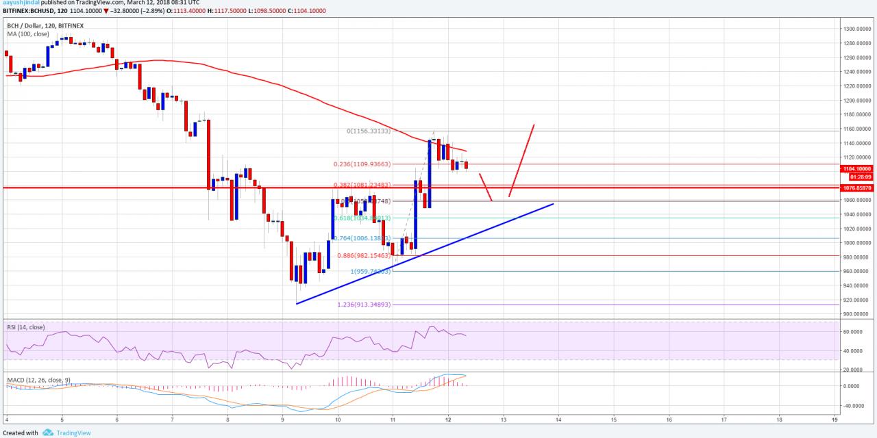 Primer cajero bitcoin stock price