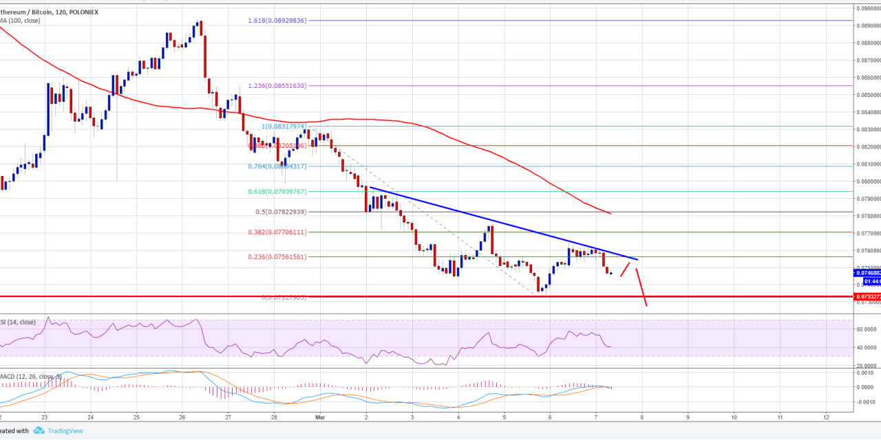 ETH/BTC Analysis: Ethereum Price Could Decline Further Vs Bitcoin