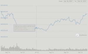 Bitcoin 6 Month Chart
