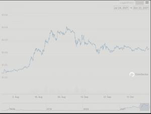 Cardano 90-Day Chart