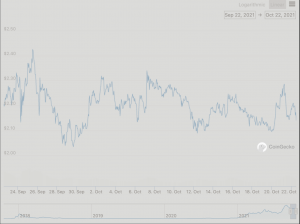 Cardano 30-Day Chart