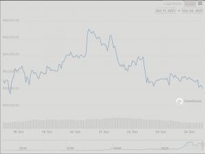 Bitcoin's Revenge: Bitcoin 7-Day Chart