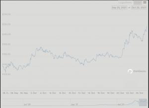 Solana 7-Day Chart